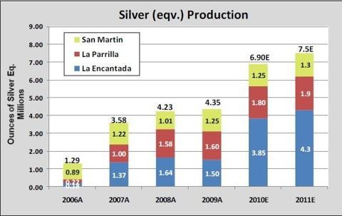 FR Silver Production 08 feb 2011.JPG