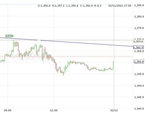 Gold 5 minute - 2-14-11
