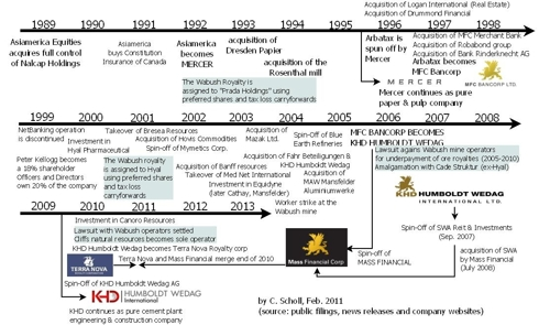 Timeline of major events