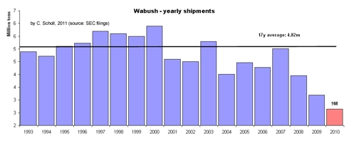 Wabush yearly shipments