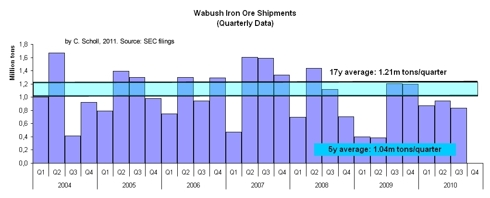 Wabush quarterly production