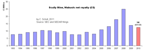 Wabush net royalty