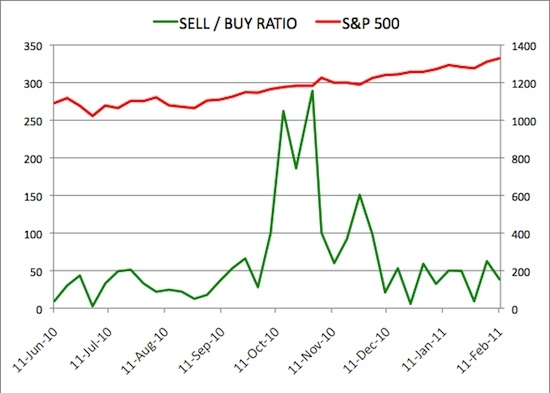 Insider Sell Buy Ratio February 11, 2011