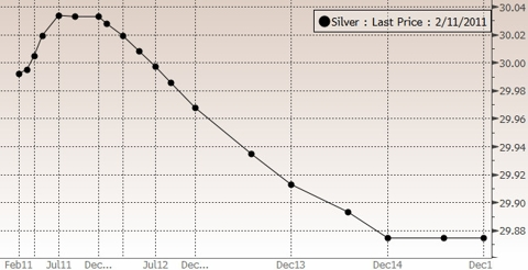 Silver as of 2/11/11