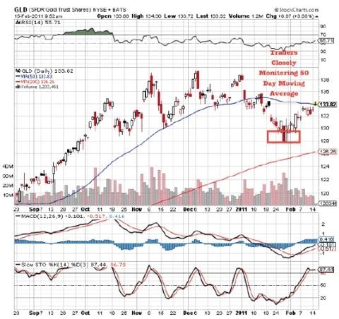 Gold ETF Chart