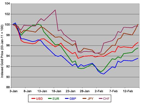 Gold Price In 2011