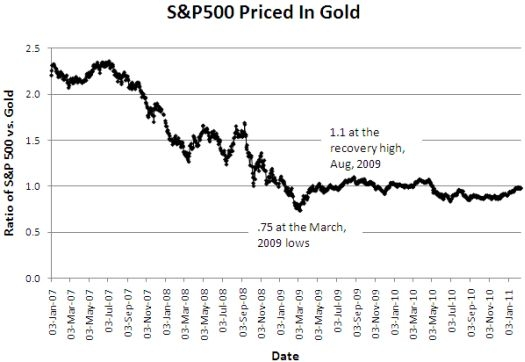 Versus gold, the recovery in the S&P 500 lasted only five months