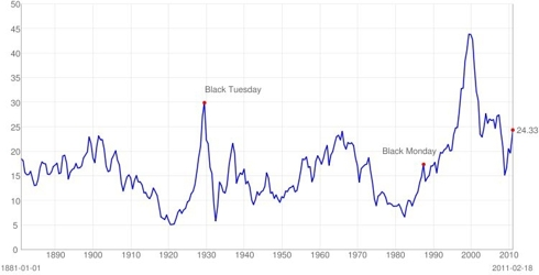 S&P 500 P/E Ratios