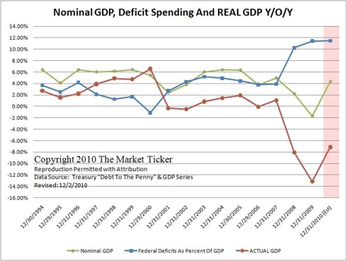Nominal GDP, Deficit Spending and Real GDP