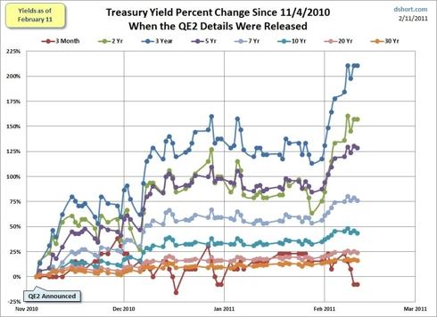 U.S. Treasury Yield Percent Change Since November, 2010 (when QE2 was announced)