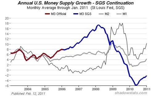 M1, M2, M3 Federal Reserve Monetary Aggregates
