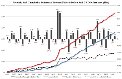 Cumulative Difference Between Monthly U.S. Federal Deficit Spending and U.S. Treasury Debt Issuance