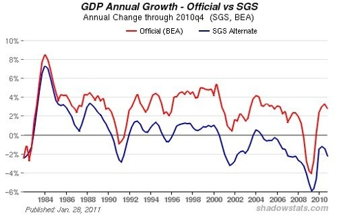U.S. Gross Domestic Product (GDP) Annual Change