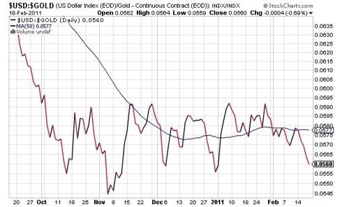 U.S. Dollar Index (USDX) Versus Gold (Continuous Contacts)