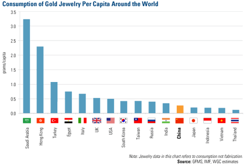 Consumption of Gold Jewelry Per Capita Around the World