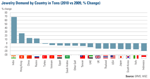 Jewelry Demand by Country in Tons (2010 vs 2009, % Change)
