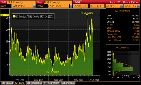 Historical Crude to Natural Gas Ratio Chart