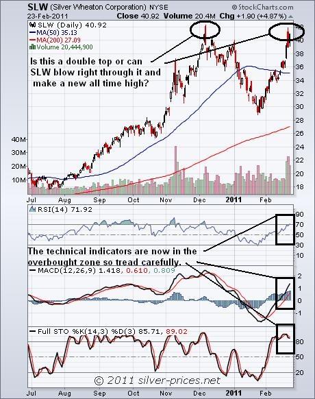 SLW Chart 24 Feb 2011.JPG
