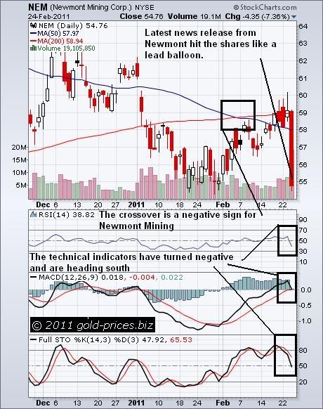 NEM Chart 24 Feb 2011.JPG