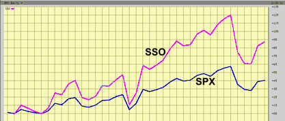 YTD SPX vs SSO