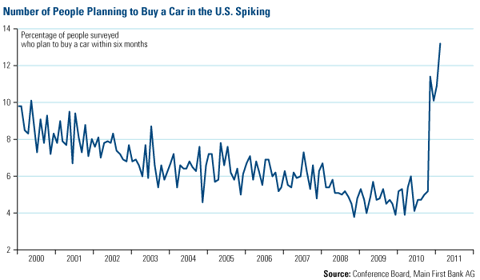Number of people planning to buy a car spiking