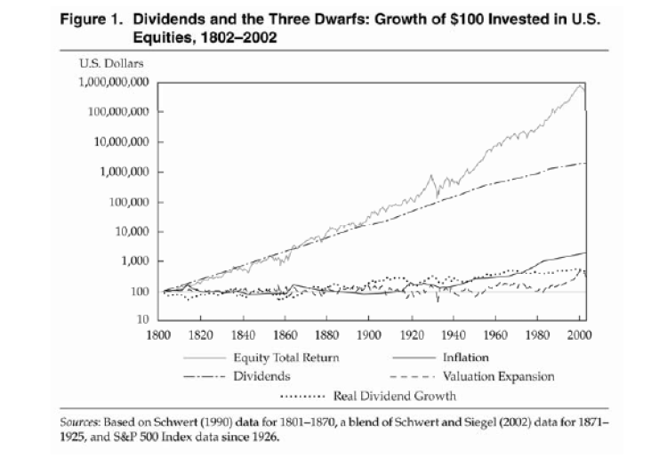 Dividends-Total-Return-Long-Term