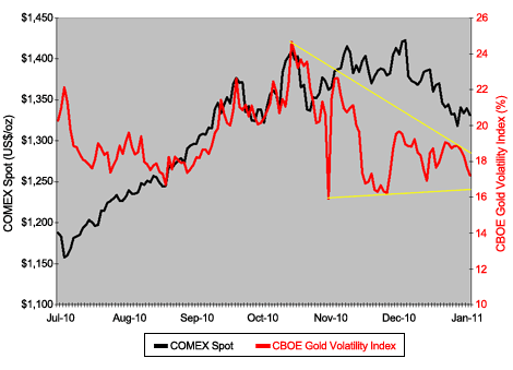 CBOE Gold Volatility Index Vs. London A.M. Fix
