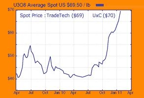 Uraniun spot price 02 feb 2011.JPG