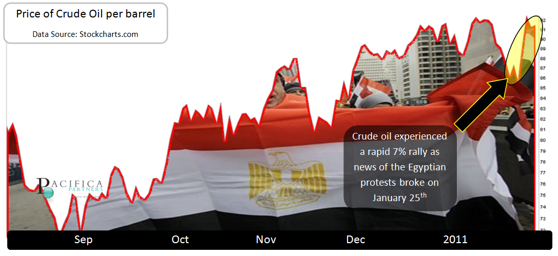 Egypt Crisis and Oil Prices