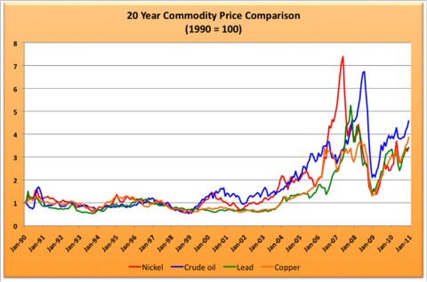 2.6.11 Commodity Prices.png