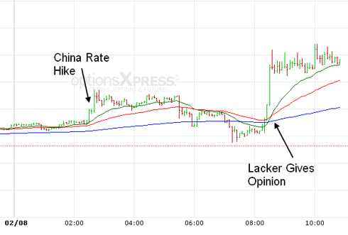 Gold Reaction to China, Lacker