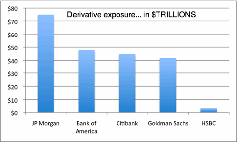 Derivatives: The Real Reason Bernanke Funnels Trillions Into Wall Street Banks saupload gpc 2011 10 3 20top 20five 20derivative 20exposure thumb1