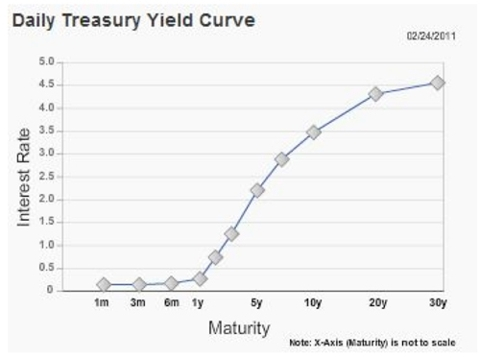 daily treasury yield curve