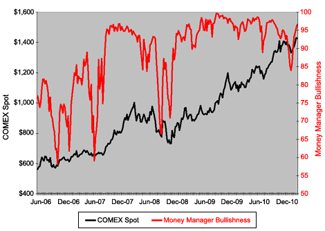 Money Managers' Gold Bullishness