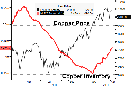 Copper (Jan 2010 - YTD)