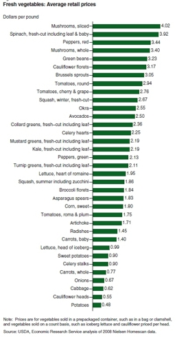 us vegetable prices 2008