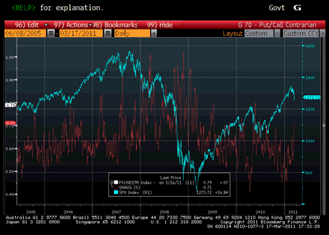 CBOE Put to Call Ratio Chart
