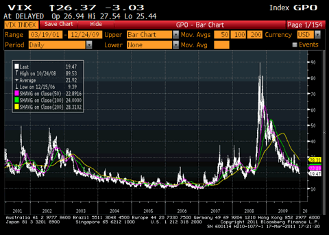 VIX 10 Year Chart