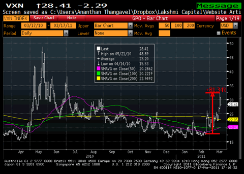VXN 1 Year Chart