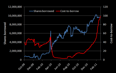 Number of shares borrowed and cost-to-borrow SOMX