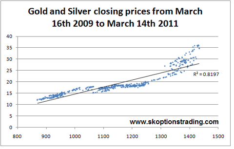Gold Silver Closing Scatter