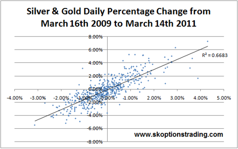 Gold Silver Daily Returns