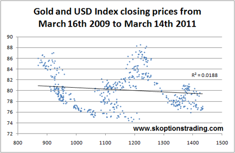 Gold USD Closing Scatter