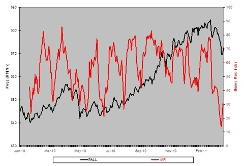 PALL Share Price Vs. Money Flow Index