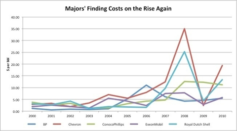 Finding costs of the oil majors