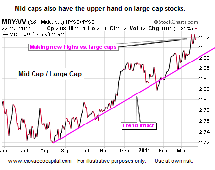 Mid caps stocks attractive relative to large caps