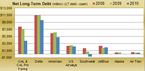 Net LT Debt