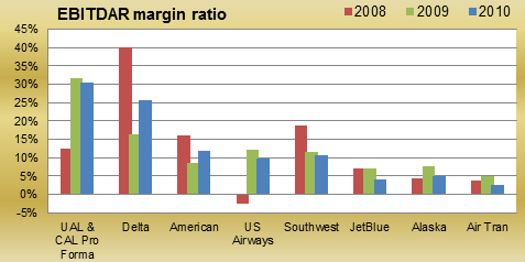 EBITDAR margins