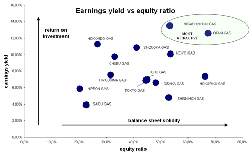 earnings/risk