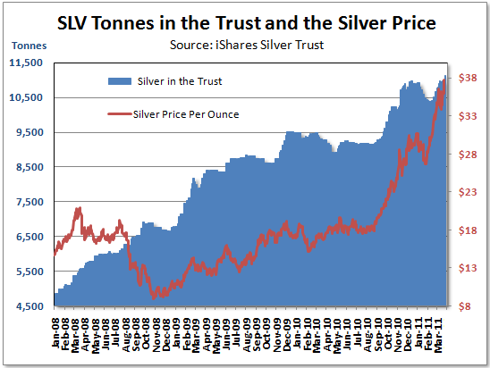 SLV Holdings